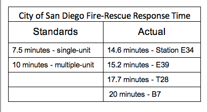 Fire Response Times Chart